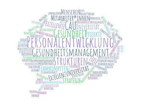 Wordcloud Personalentwicklung